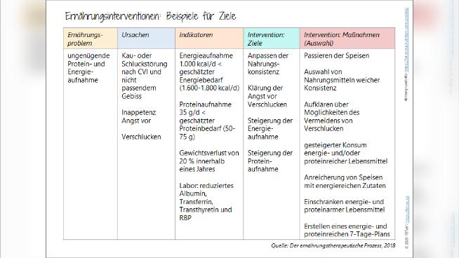 Ernährungsinterventionen: Beispiele für Ziele
