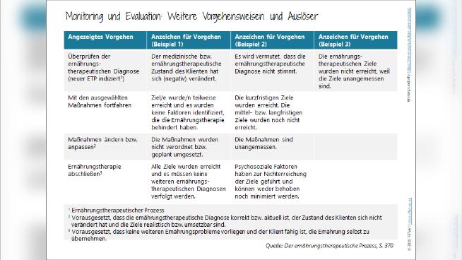 Monitoring und Evaluation: Weitere Vorgehensweisen und Auslöser