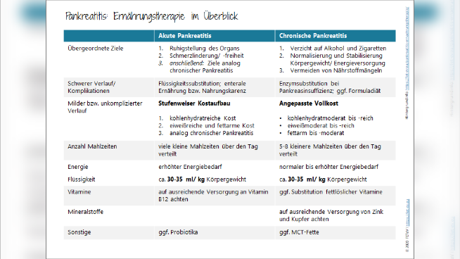 Pankreatitis: Ernährungstherapie im Überblick