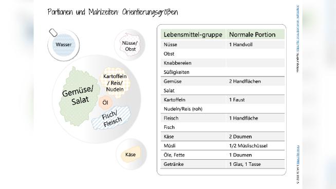 Portionen und Mahlzeiten: Orientierungsgrößen