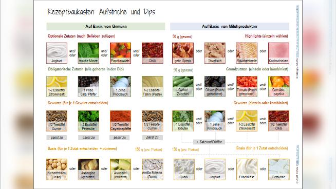 Rezeptbaukasten: Aufstriche und Dips