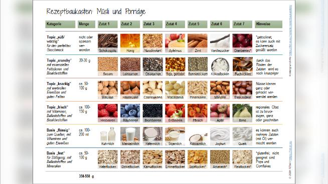 Rezeptbaukasten: Müsli und Porridge