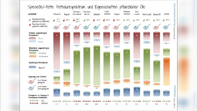 Speiseöle/-fette: Fettsäurespektrum und Eigenschaften pflanzlicher Öle