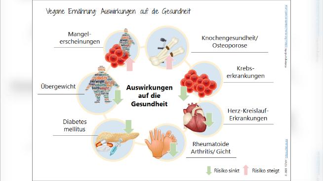 Vegane Ernährung: Auswirkungen auf die Gesundheit