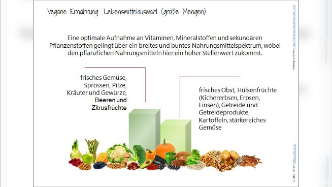 Vegane Ernährung: Lebensmittelauswahl (große Mengen)