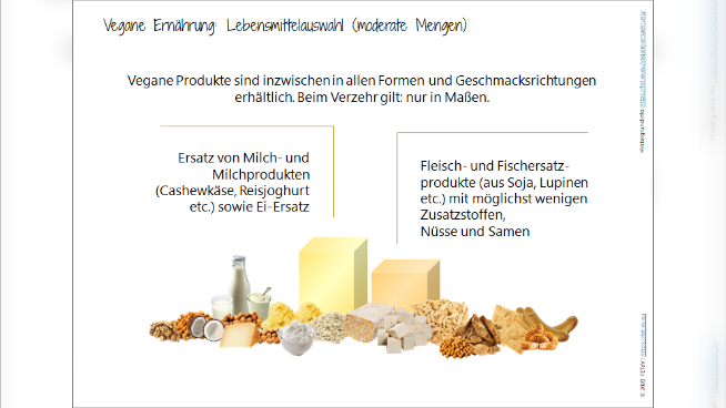 Vegane Ernährung: Lebensmittelauswahl (moderate Mengen)