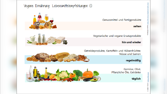 Vegane Ernährung: Lebensmittelempfehlungen