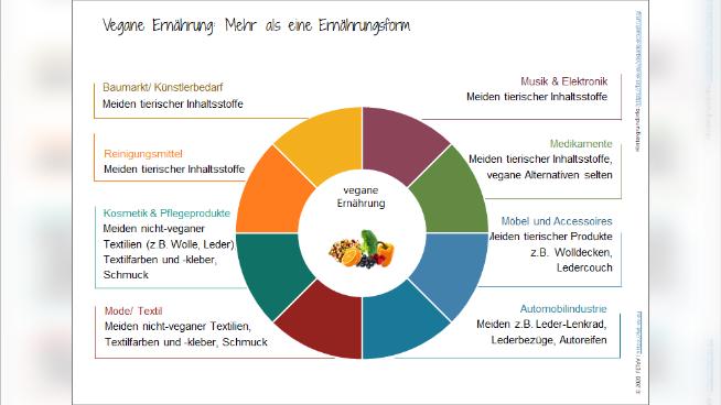 Vegane Ernährung: Mehr als eine Ernährungsform