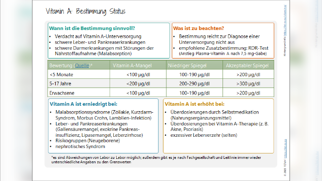 Vitamin A - Bestimmung Status