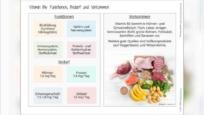 Vitamin B6: Funktionen, Bedarf und Vorkommen