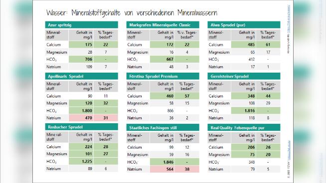 Wasser: Mineralstoffgehalte von verschiedenen Mineralwassern