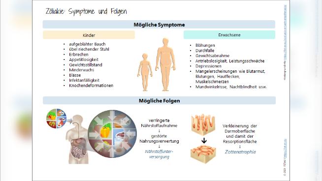 Zöliakie: Symptome und Folgen