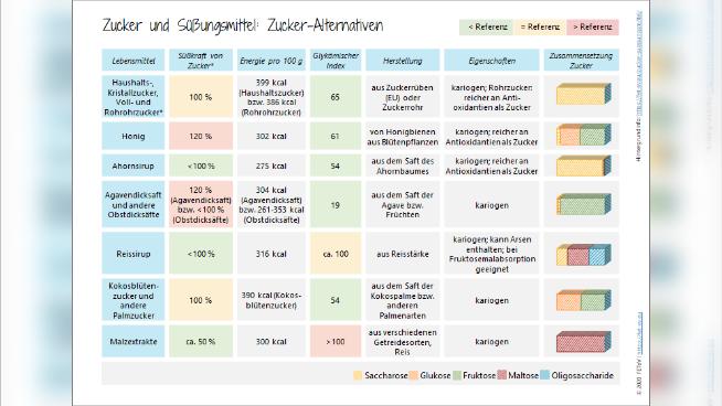 Zucker und Süßungsmittel - Rolle in der täglichen Ernährung