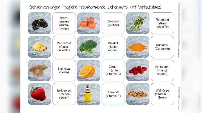 Krebserkrankungen - Mögliche krebshemmende Lebensmittel 1
