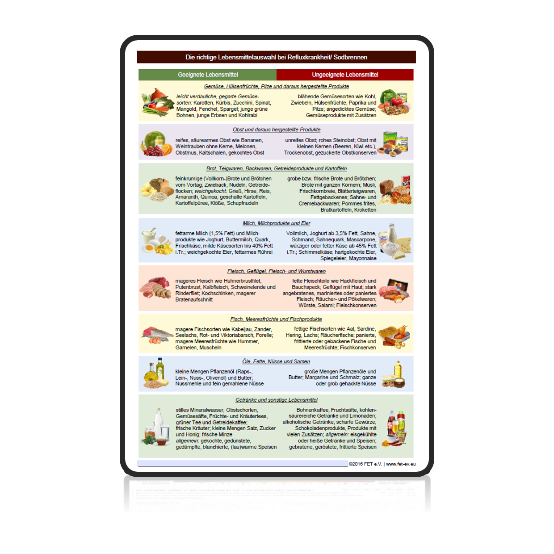 Lebensmittelliste Refluxkrankheit
