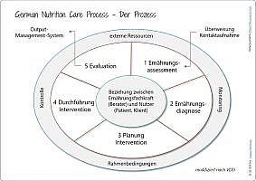 Der Nutrition Care Process zur Prozessqualität der Ernährungsberatung.