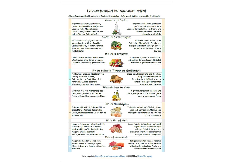 Produkt Angepasste Vollkost - Lebensmittelliste