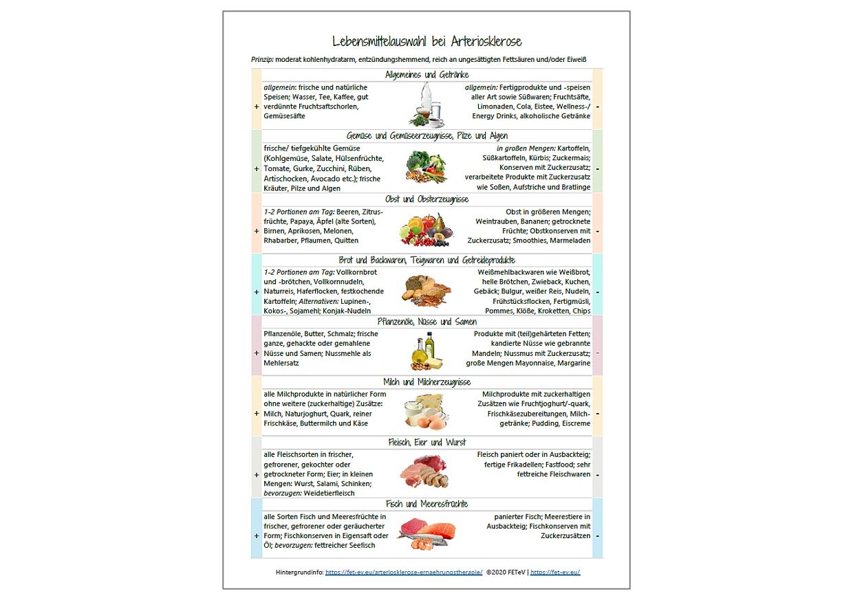 Produkt Arteriosklerose - Lebensmittelliste