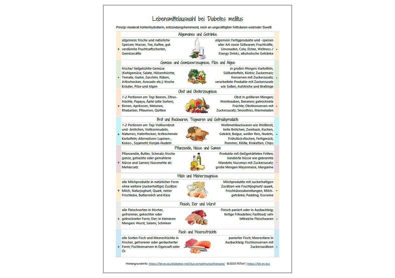 Produkt Diabetes mellitus Lebensmittelliste