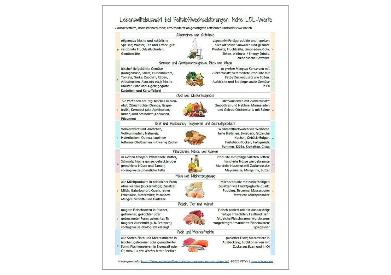 Produkt Hypercholesterinämie Lebensmittelliste