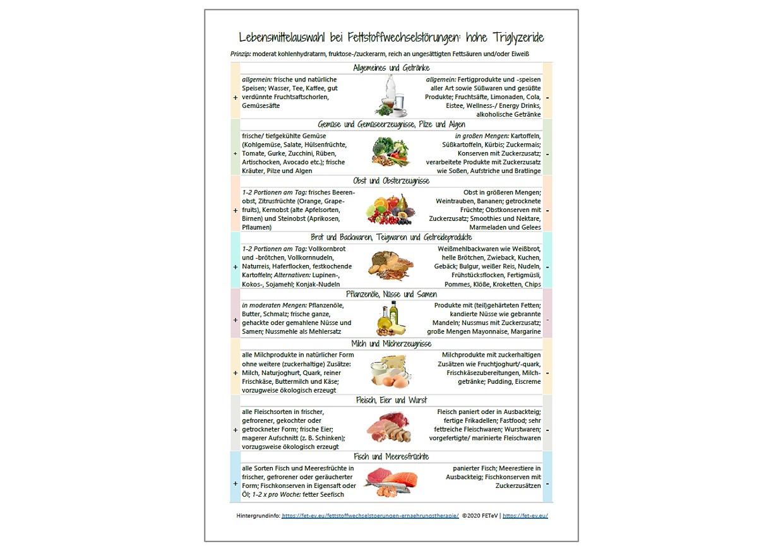 Produkt Hypertriglyzeridämie Lebensmittelliste