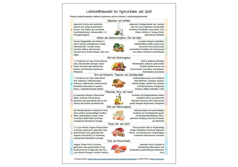 Produkt Hyperuriämie und Gicht - Lebensmittelliste