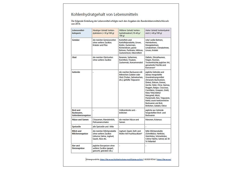 Produkt Kohlenhydrate - Lebensmitteltabelle
