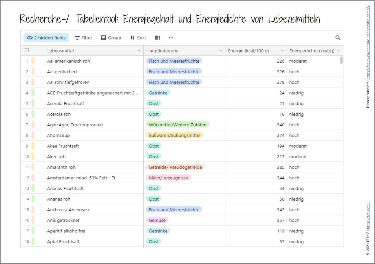 Neu: Recherche-Tabellentool Phosphor