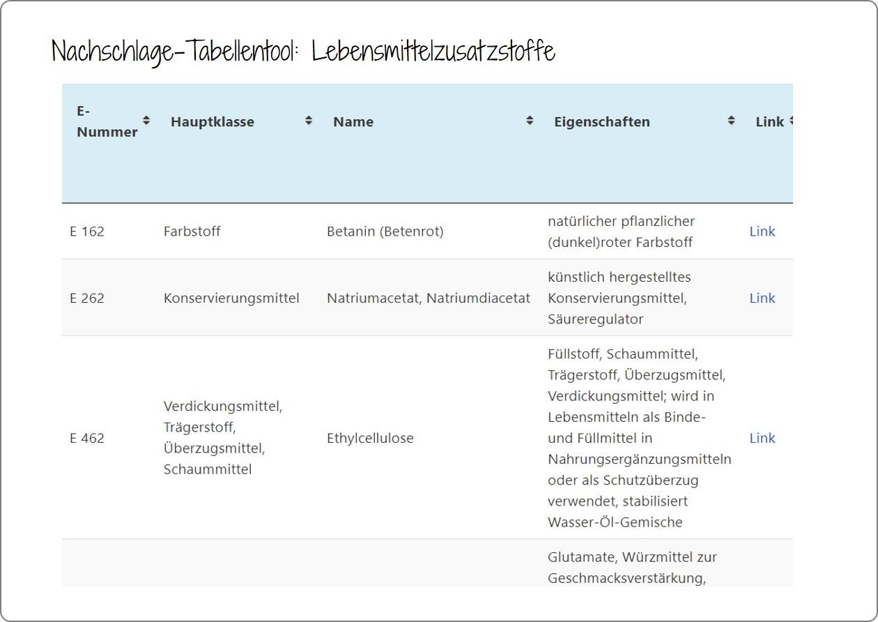 Lebensmittelzusatzstoffe - Recherche-Tabellentool: (Galerieansicht)